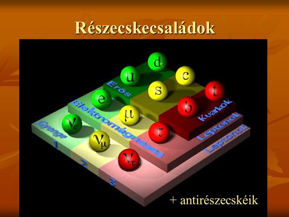 Megmarad-e az energia a béta- bomlásban? Az elektron energiája nem meghatározott 1931 – Pauli, neutrínó jóslat 1954 – Szalay, Csikai közvetett megf. 1