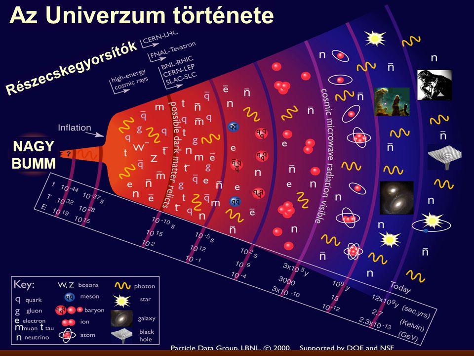 Mit is adott a világnak a CERN a részecskefizikán kívűl? A WWW grafikus világa Valós idejű digitális adatfeldolgozás Szuperszámítógép clusterek (GRID)