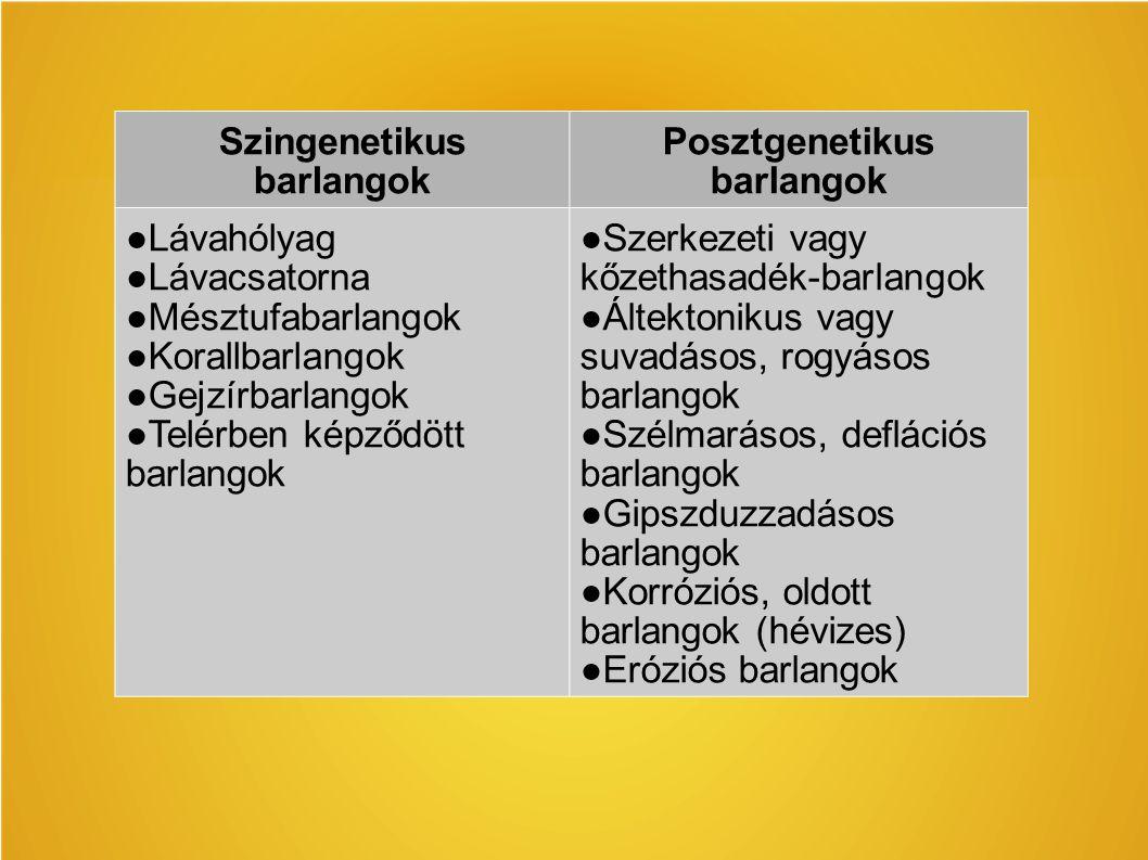 Szingenetikus barlangok Posztgenetikus barlangok ●Lávahólyag ●Lávacsatorna ●Mésztufabarlangok ●Korallbarlangok ●Gejzírbarlangok ●Telérben képződött ba
