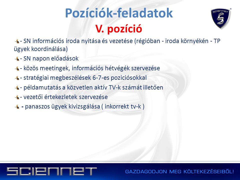 Pozíciók-feladatok V. pozíció - SN információs iroda nyitása és vezetése (régióban - iroda környékén - TP ügyek koordinálása) - SN napon előadások - k