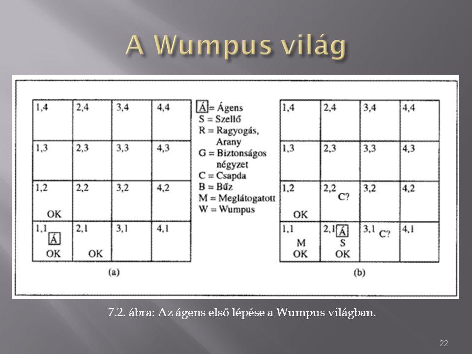 7.2. ábra: Az ágens első lépése a Wumpus világban. 22