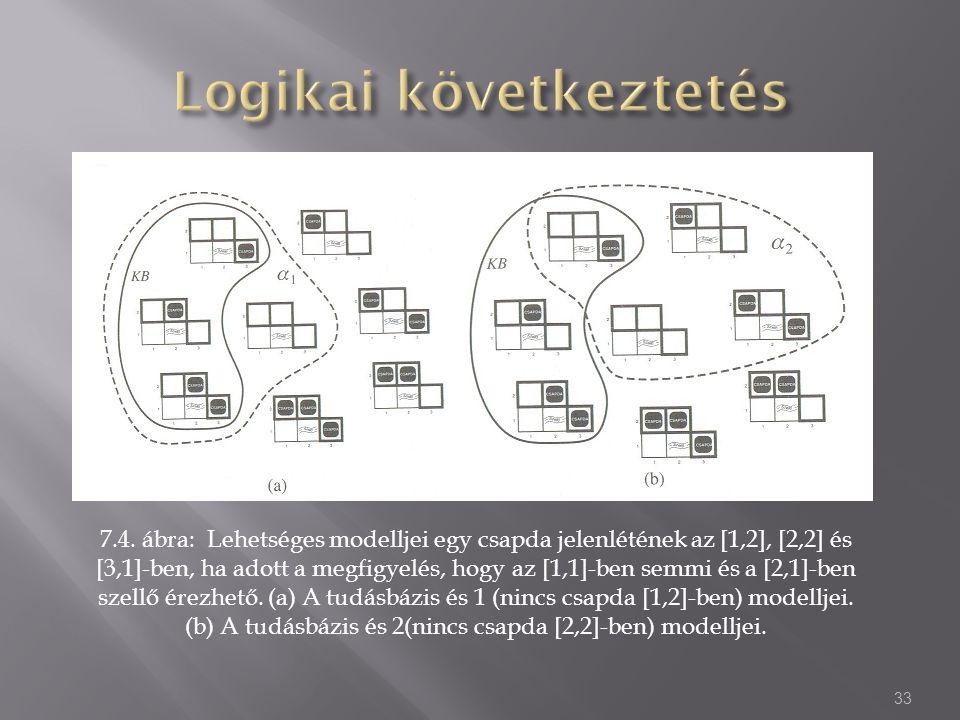 7.4. ábra: Lehetséges modelljei egy csapda jelenlétének az [1,2], [2,2] és [3,1]-ben, ha adott a megfigyelés, hogy az [1,1]-ben semmi és a [2,1]-ben s