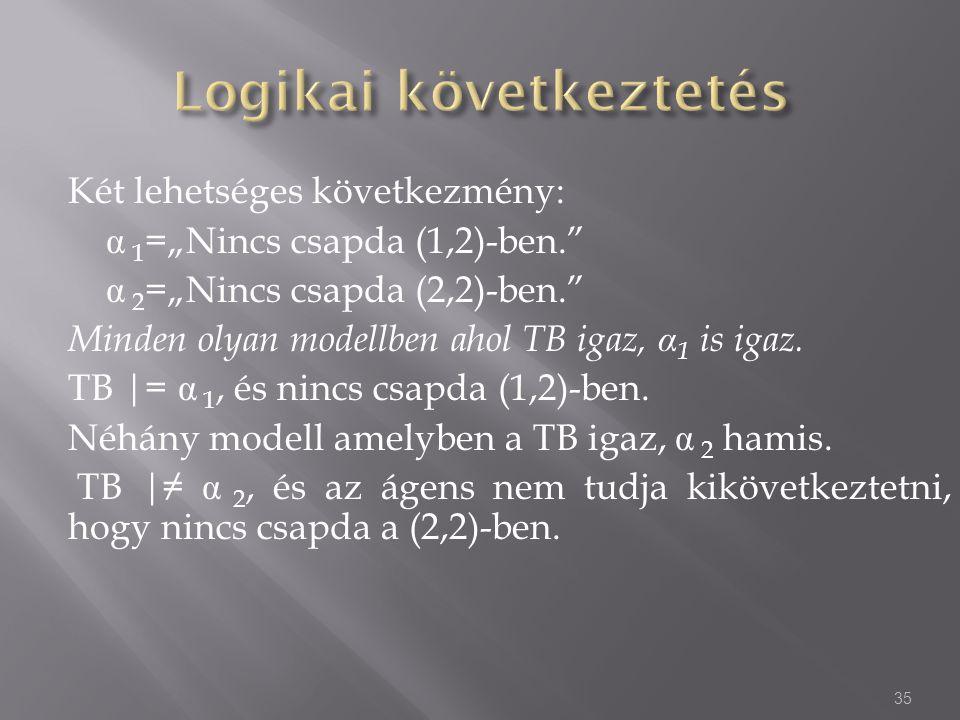 """Két lehetséges következmény: α 1 =""""Nincs csapda (1,2)-ben. α 2 =""""Nincs csapda (2,2)-ben. Minden olyan modellben ahol TB igaz, α 1 is igaz."""