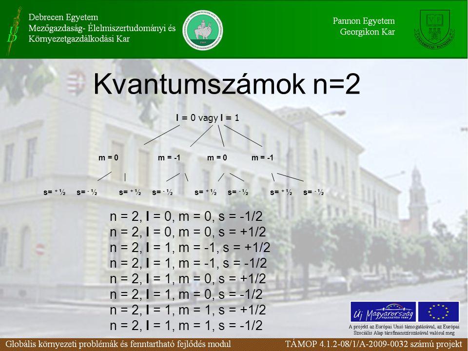 Kvantumszámok n=2 n = 2, l = 0, m = 0, s = -1/2 n = 2, l = 0, m = 0, s = +1/2 n = 2, l = 1, m = -1, s = +1/2 n = 2, l = 1, m = -1, s = -1/2 n = 2, l = 1, m = 0, s = +1/2 n = 2, l = 1, m = 0, s = -1/2 n = 2, l = 1, m = 1, s = +1/2 n = 2, l = 1, m = 1, s = -1/2 l = 0 vagy l = 1 m = 0 m = -1 s= + ½ s= - ½ s= + ½ s= - ½