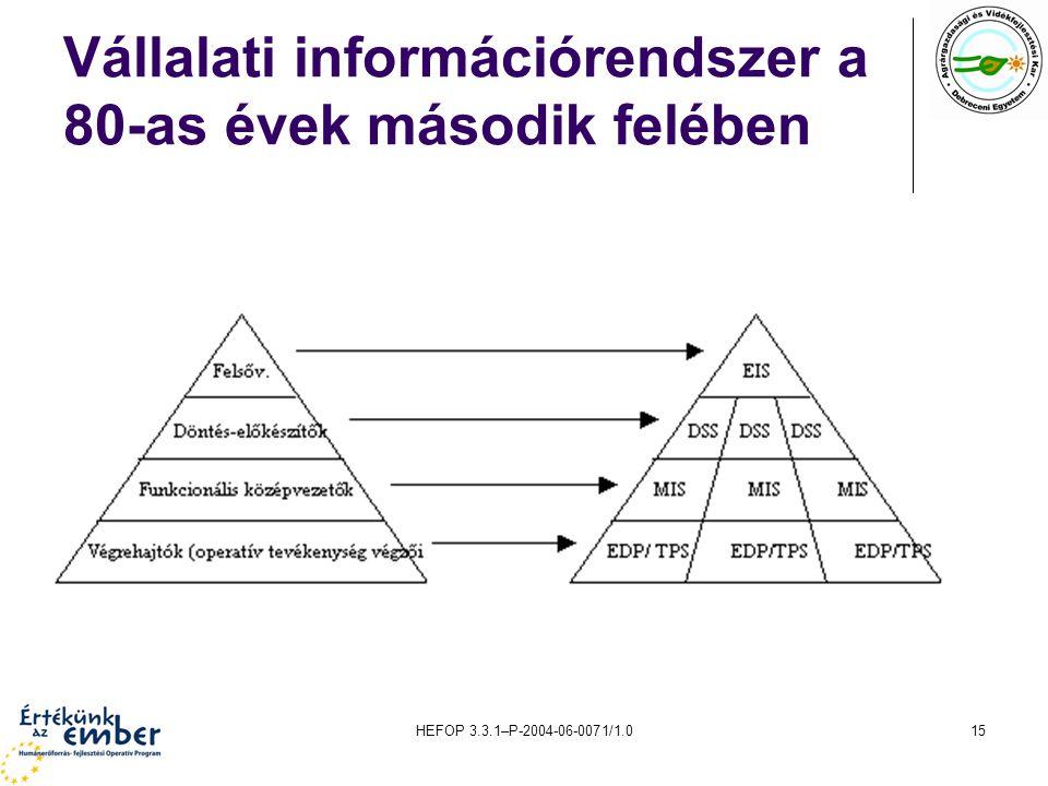 HEFOP 3.3.1–P-2004-06-0071/1.015 Vállalati információrendszer a 80-as évek második felében