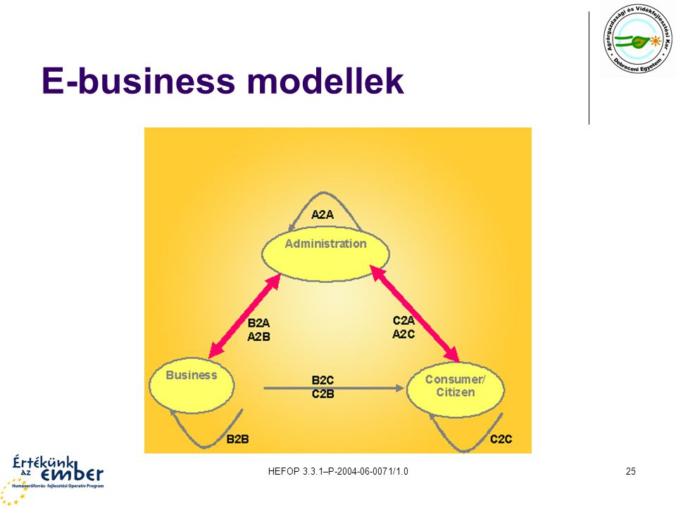 HEFOP 3.3.1–P-2004-06-0071/1.025 E-business modellek