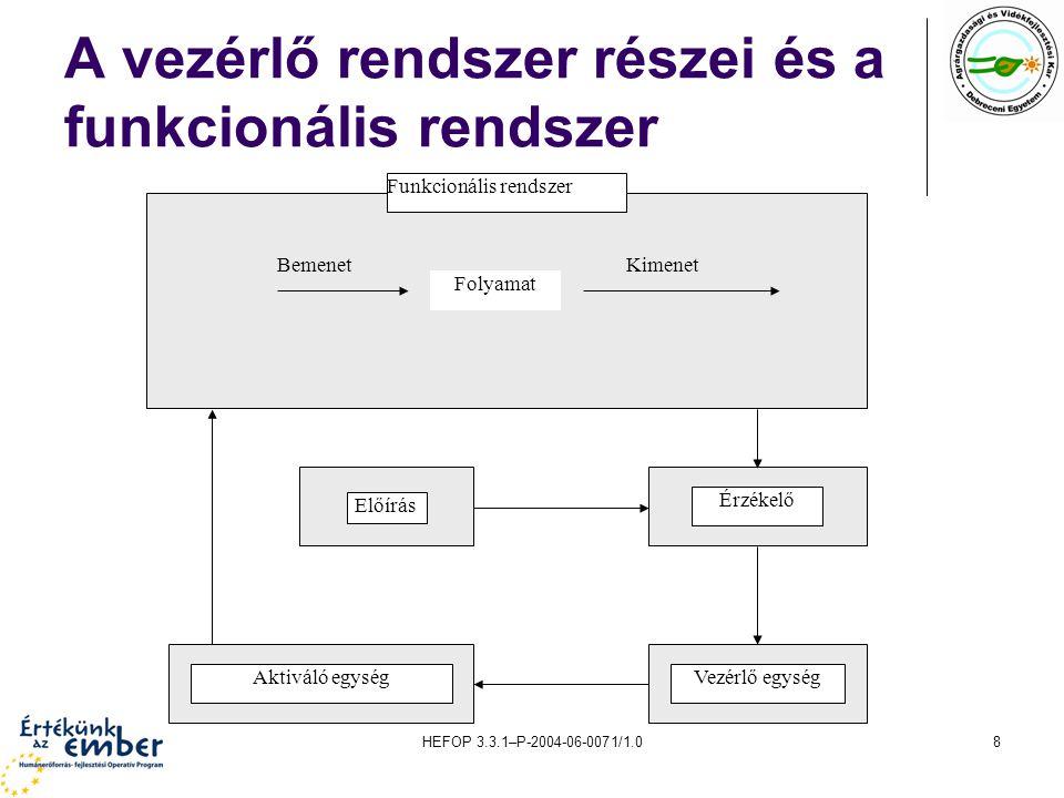 HEFOP 3.3.1–P-2004-06-0071/1.08 A vezérlő rendszer részei és a funkcionális rendszer Funkcionális rendszer Folyamat BemenetKimenet Előírás Érzékelő Vezérlő egységAktiváló egység