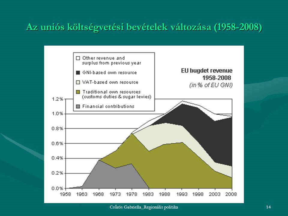 Csűrös Gabriella_Regionális politika14 Az uniós költségvetési bevételek változása (1958-2008)