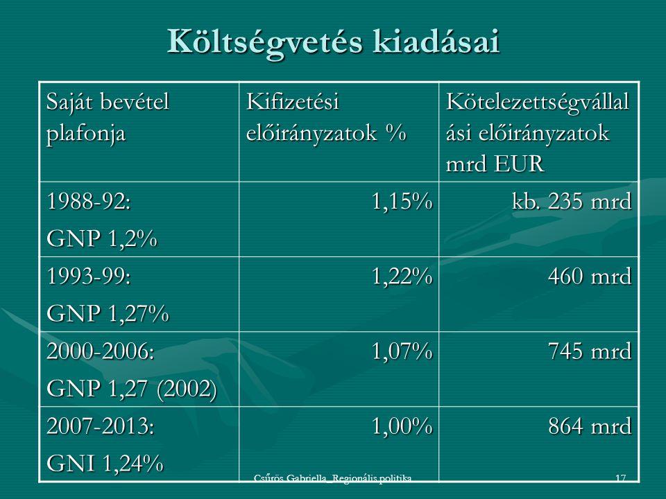 Csűrös Gabriella_Regionális politika17 Költségvetés kiadásai Saját bevétel plafonja Kifizetési előirányzatok % Kötelezettségvállal ási előirányzatok m