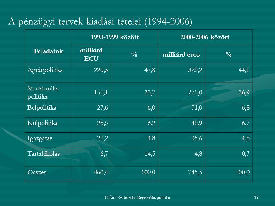 Csűrös Gabriella_Regionális politika19 A pénzügyi tervek kiadási tételei (1994-2006) Feladatok 1993-1999 között2000-2006 között milliárd ECU %milliárd