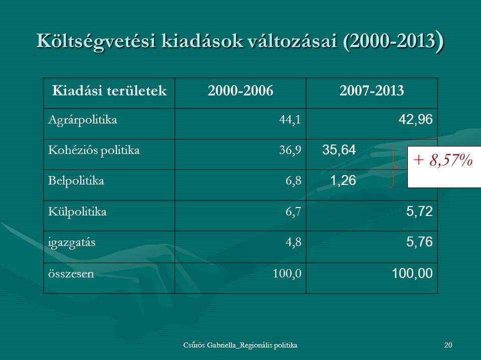 Csűrös Gabriella_Regionális politika20 Költségvetési kiadások változásai (2000-2013 ) Kiadási területek2000-20062007-2013 Agrárpolitika44,1 42,96 Kohé