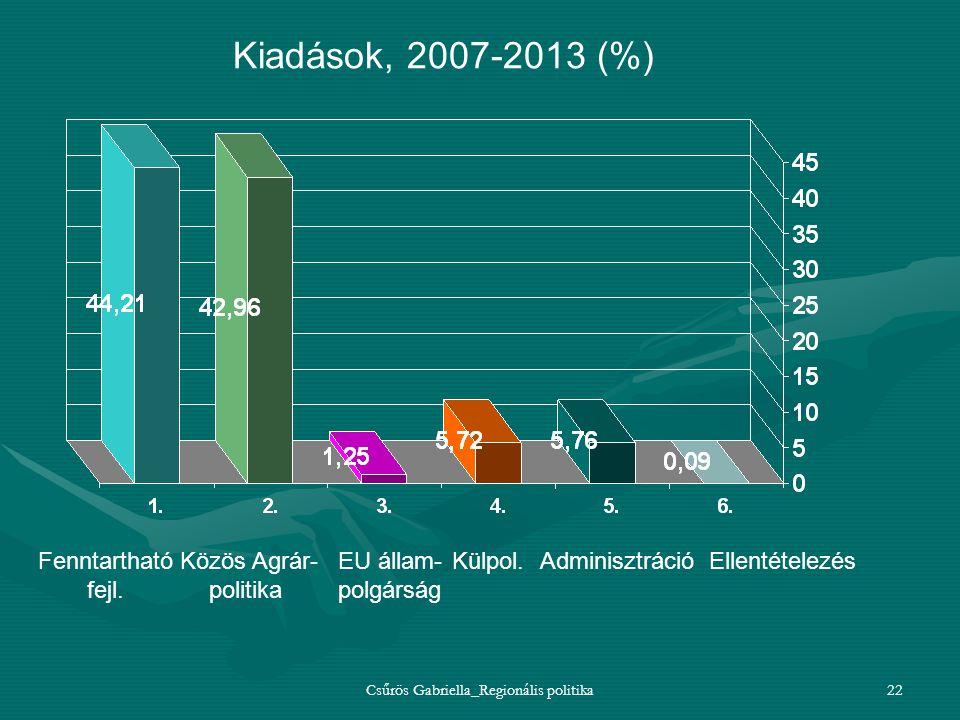 Csűrös Gabriella_Regionális politika22 Kiadások, 2007-2013 (%) Fenntartható fejl. Közös Agrár- politika EU állam- polgárság Külpol. AdminisztrációElle