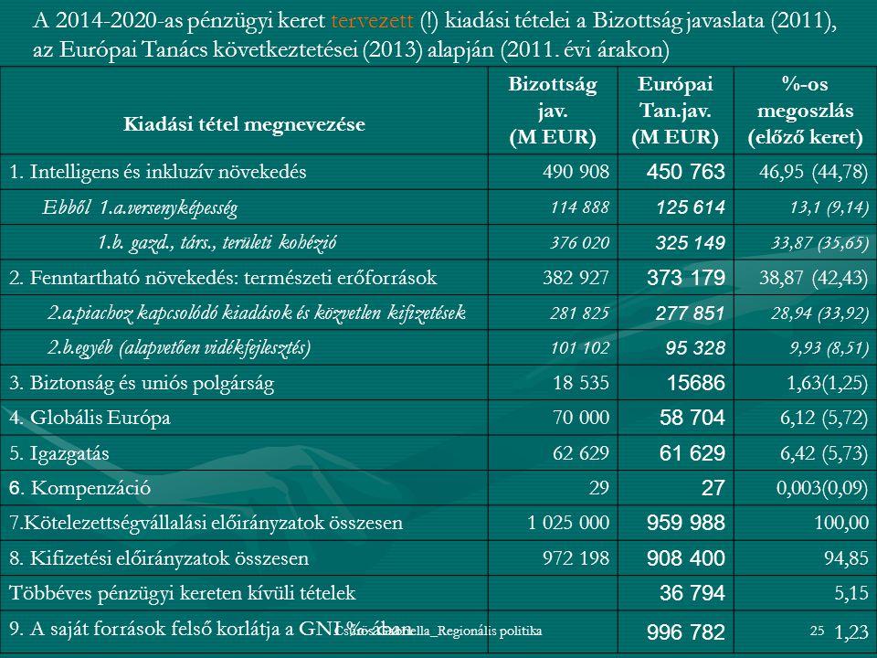 Csűrös Gabriella_Regionális politika25 A 2014-2020-as pénzügyi keret tervezett (!) kiadási tételei a Bizottság javaslata (2011), az Európai Tanács köv