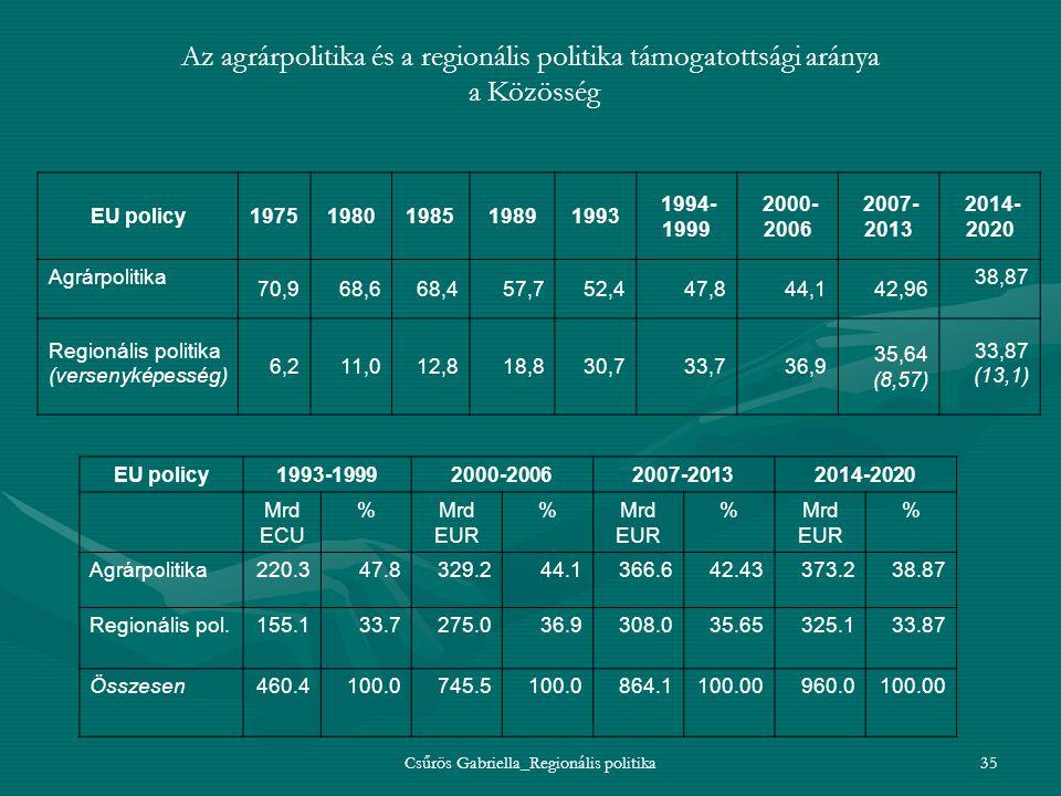 Csűrös Gabriella_Regionális politika35 Az agrárpolitika és a regionális politika támogatottsági aránya a Közösség EU policy19751980198519891993 1994-