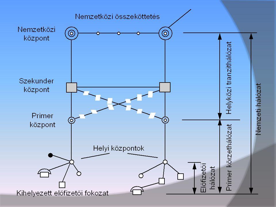 Optikai kábel használata  Használata a telekommunikációban terjedt el leginkább, hiszen mára szinte minden gerinchálózat optikai kábeleket használ az adattovábbításra hatékonysága és a rézvezetőkkel szembeni alacsonyabb fajlagos költségei miatt.