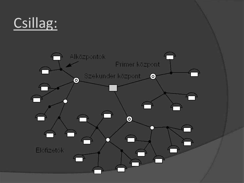  A csillaghálózatban egy kiemelt ponthoz csillagszerűen kötődik az összes többi pont.