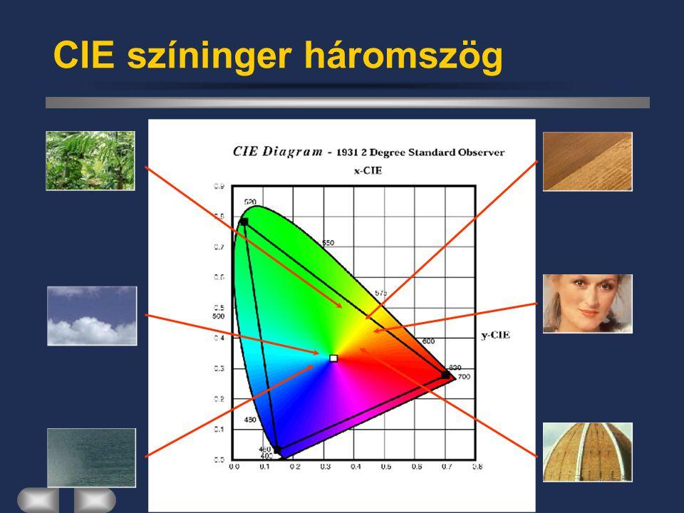 Kommunikációs Rendszerek CIE színinger háromszög