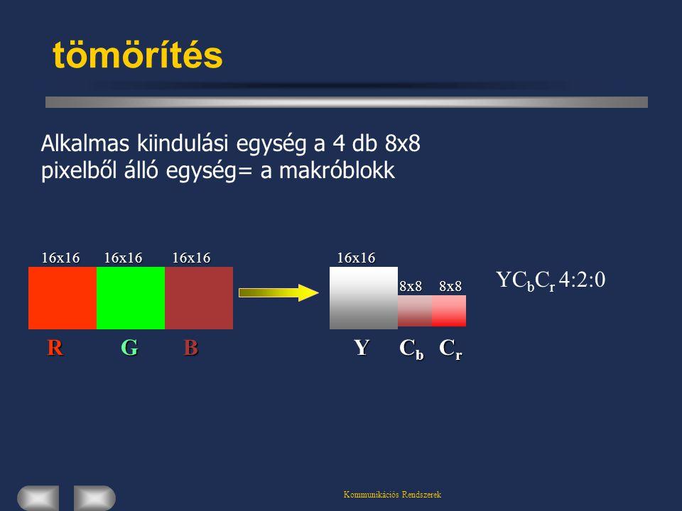 Kommunikációs Rendszerek tömörítés16x168x88x8 Y CbCbCbCb CrCrCrCr YC b C r 4:2:016x1616x1616x16RGB Alkalmas kiindulási egység a 4 db 8x8 pixelből álló egység= a makróblokk