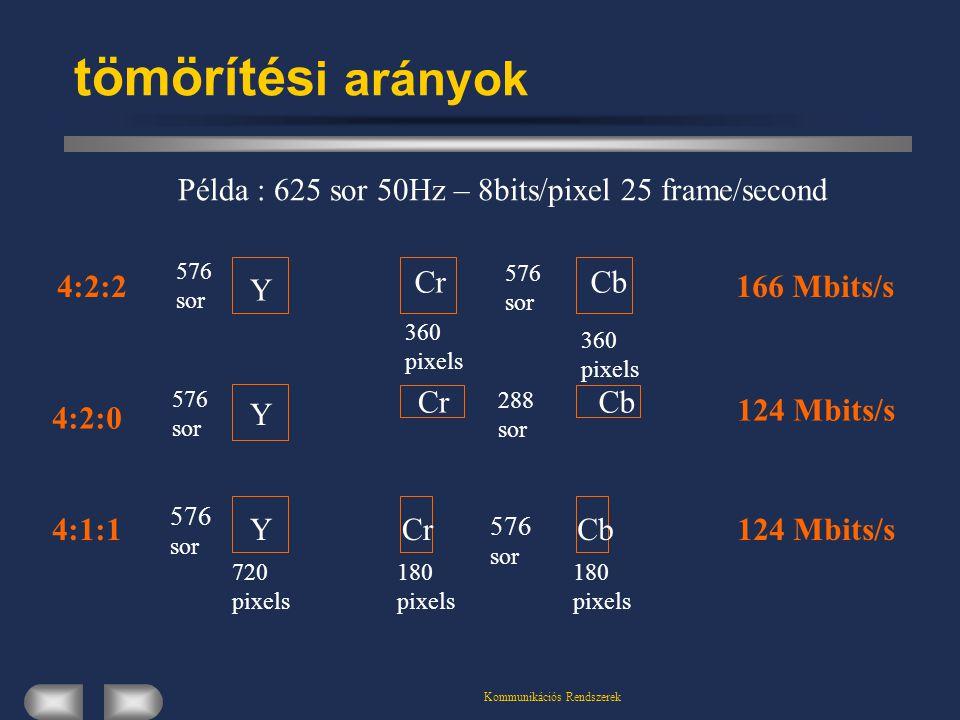 tömörítés i arányok 4:2:2 4:2:0 4:1:1 Példa : 625 sor 50Hz – 8bits/pixel 25 frame/second Y Y Y CrCb CrCb CrCb 576 sor 576 sor 576 sor 720 pixels 180 pixels 180 pixels 288 sor 360 pixels 360 pixels 576 sor 576 sor 166 Mbits/s 124 Mbits/s
