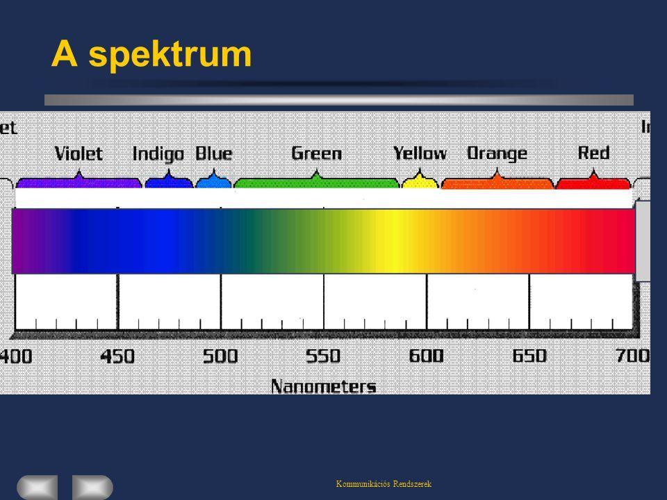 Kommunikációs Rendszerek A spektrum
