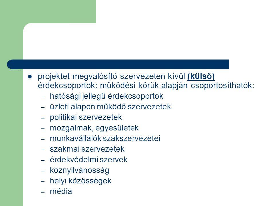 projektet megvalósító szervezeten kívül (külső) érdekcsoportok: működési körük alapján csoportosíthatók: – hatósági jellegű érdekcsoportok – üzleti al