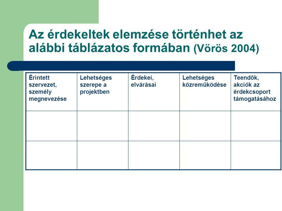 Az érdekeltek elemzése történhet az alábbi táblázatos formában (Vörös 2004) Érintett szervezet, személy megnevezése Lehetséges szerepe a projektben Ér