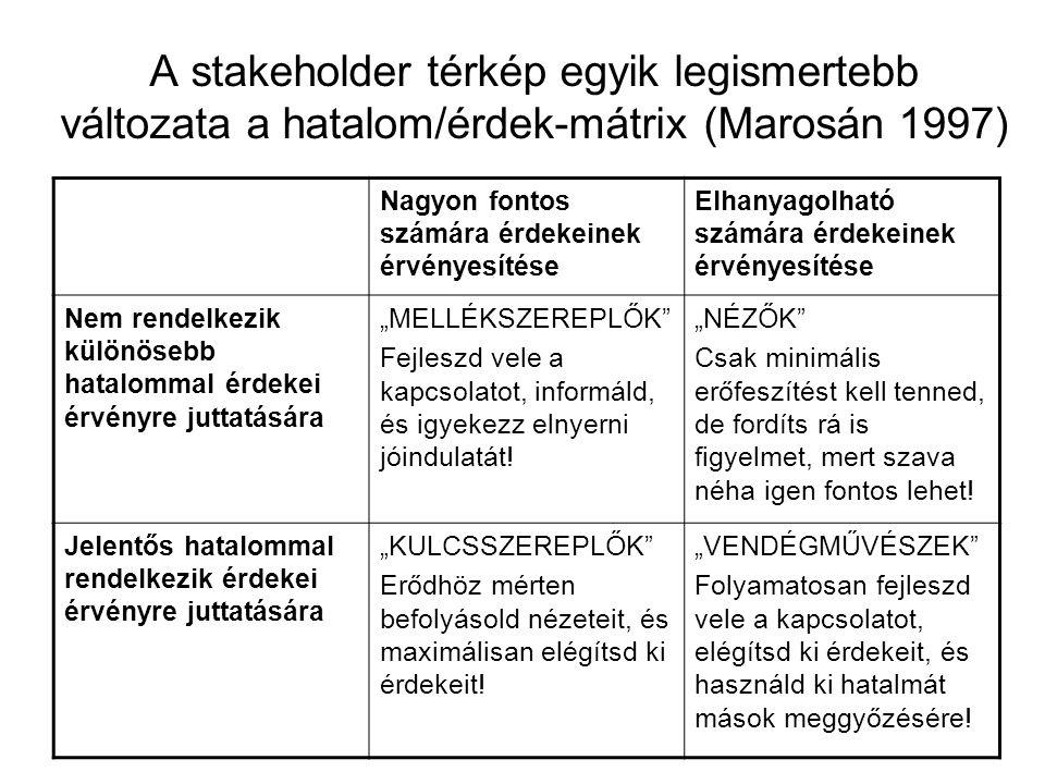 A stakeholder térkép egyik legismertebb változata a hatalom/érdek-mátrix (Marosán 1997) Nagyon fontos számára érdekeinek érvényesítése Elhanyagolható