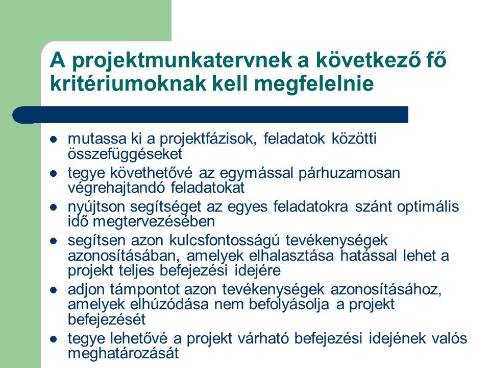A projektmunkatervnek a következő fő kritériumoknak kell megfelelnie mutassa ki a projektfázisok, feladatok közötti összefüggéseket tegye követhetővé az egymással párhuzamosan végrehajtandó feladatokat nyújtson segítséget az egyes feladatokra szánt optimális idő megtervezésében segítsen azon kulcsfontosságú tevékenységek azonosításában, amelyek elhalasztása hatással lehet a projekt teljes befejezési idejére adjon támpontot azon tevékenységek azonosításához, amelyek elhúzódása nem befolyásolja a projekt befejezését tegye lehetővé a projekt várható befejezési idejének valós meghatározását