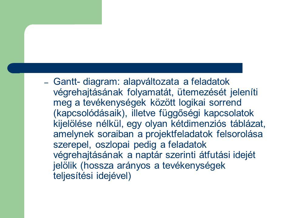 – Gantt- diagram: alapváltozata a feladatok végrehajtásának folyamatát, ütemezését jeleníti meg a tevékenységek között logikai sorrend (kapcsolódásaik