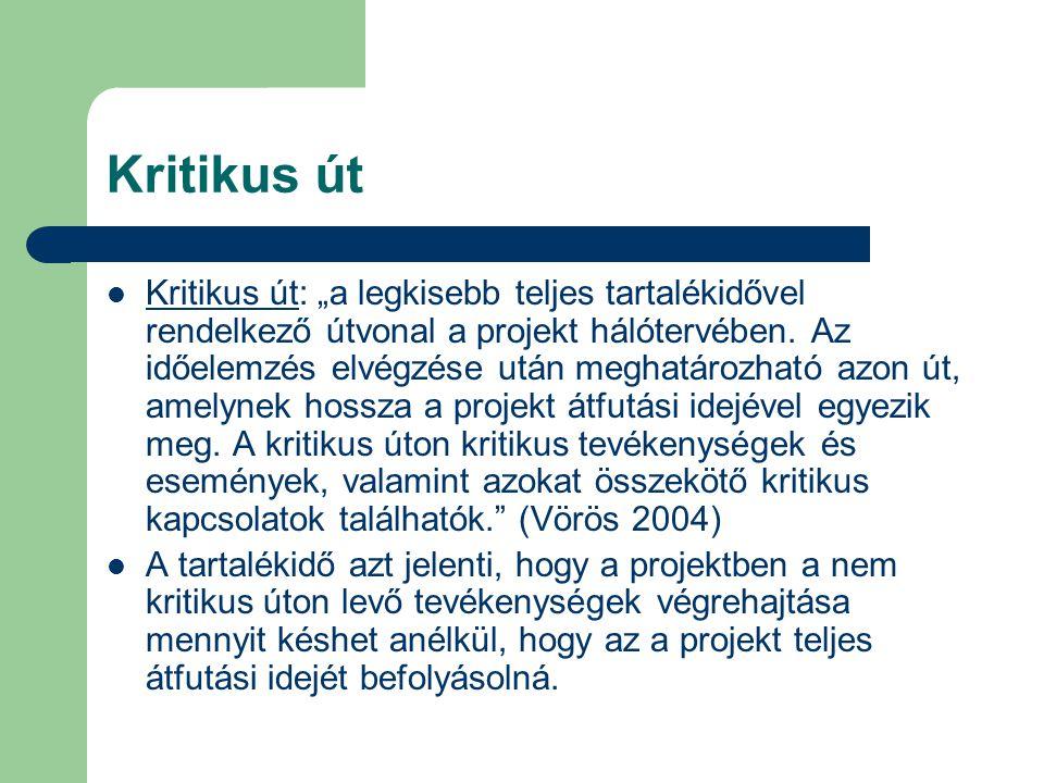 """Kritikus út Kritikus út: """"a legkisebb teljes tartalékidővel rendelkező útvonal a projekt hálótervében. Az időelemzés elvégzése után meghatározható azo"""