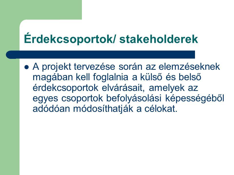 A projektkontroll folyamata: 2. információk gyűjtése 3. elemzés4. korrekció 1. normák meghatározása