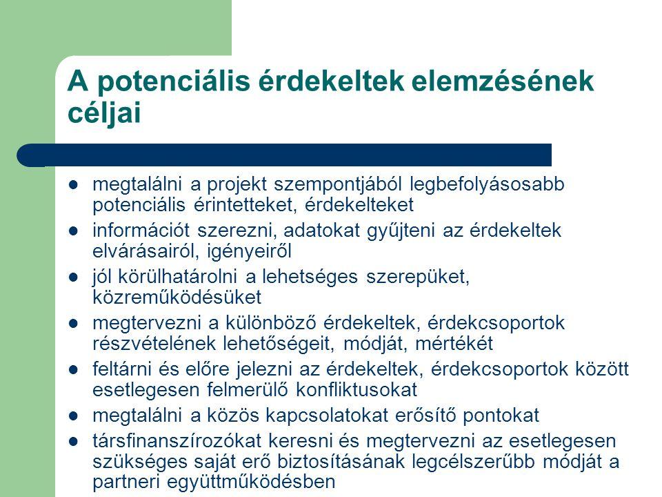 A potenciális érdekeltek elemzésének céljai megtalálni a projekt szempontjából legbefolyásosabb potenciális érintetteket, érdekelteket információt sze