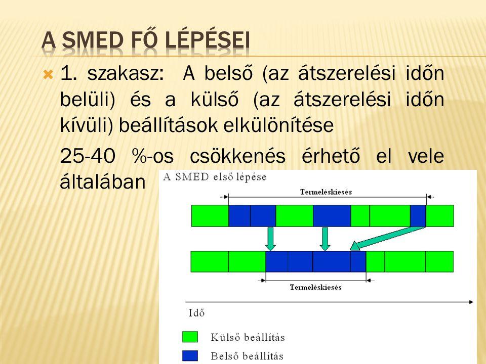  1. szakasz: A belső (az átszerelési időn belüli) és a külső (az átszerelési időn kívüli) beállítások elkülönítése 25-40 %-os csökkenés érhető el vel