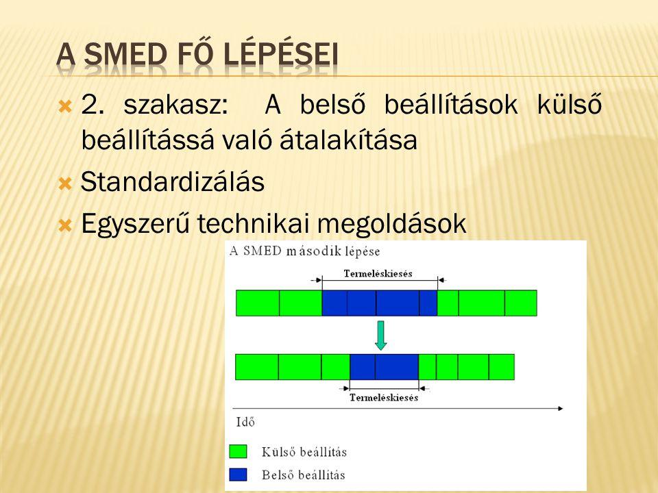  2. szakasz: A belső beállítások külső beállítássá való átalakítása  Standardizálás  Egyszerű technikai megoldások