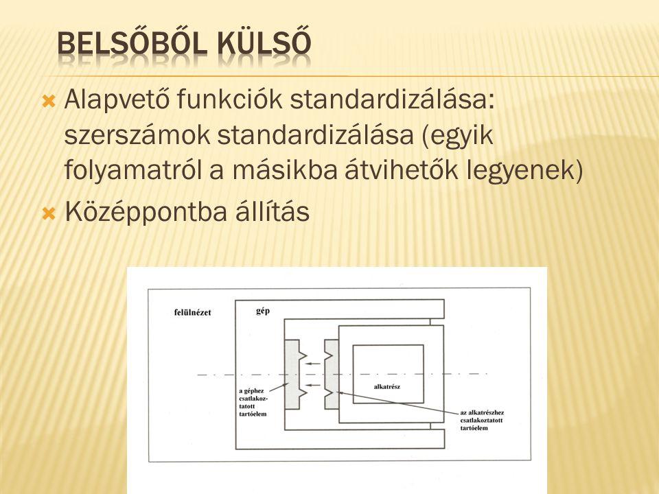  Alapvető funkciók standardizálása: szerszámok standardizálása (egyik folyamatról a másikba átvihetők legyenek)  Középpontba állítás