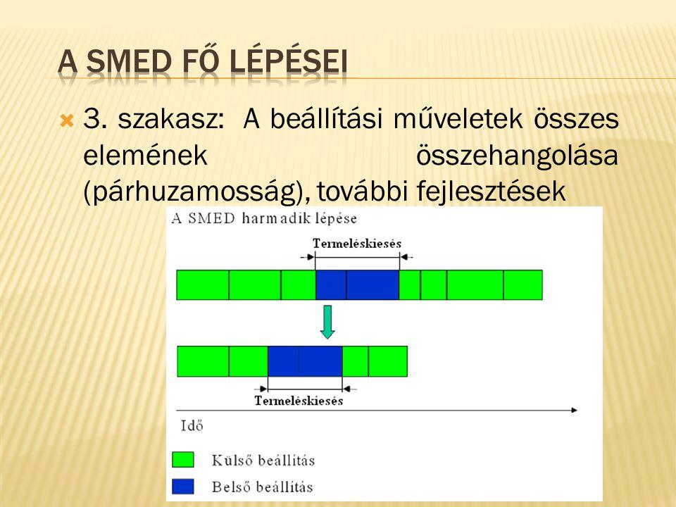  3. szakasz: A beállítási műveletek összes elemének összehangolása (párhuzamosság), további fejlesztések