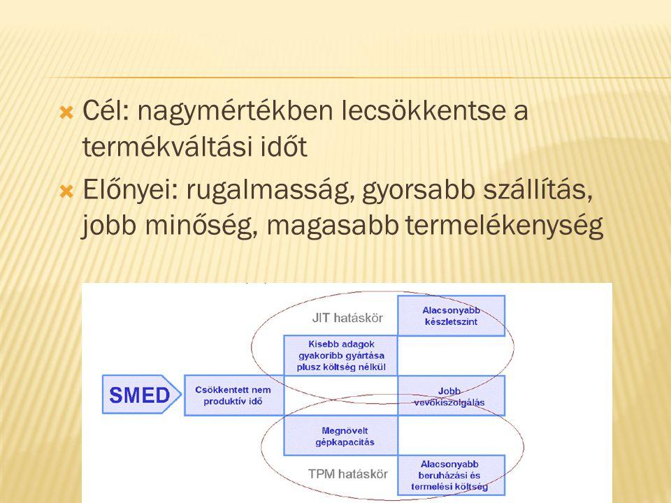  Cél: nagymértékben lecsökkentse a termékváltási időt  Előnyei: rugalmasság, gyorsabb szállítás, jobb minőség, magasabb termelékenység