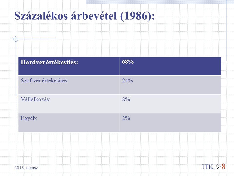 ITK, 9/ 8 Százalékos árbevétel (1986): Hardver értékesítés: 68% Szoftver értékesítés:24% Vállalkozás:8% Egyéb:2% 2013. tavasz