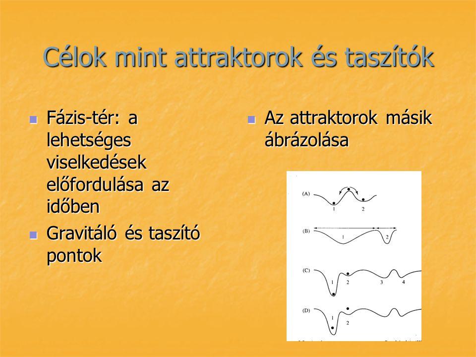 Célok mint attraktorok és taszítók Fázis-tér: a lehetséges viselkedések előfordulása az időben Fázis-tér: a lehetséges viselkedések előfordulása az id
