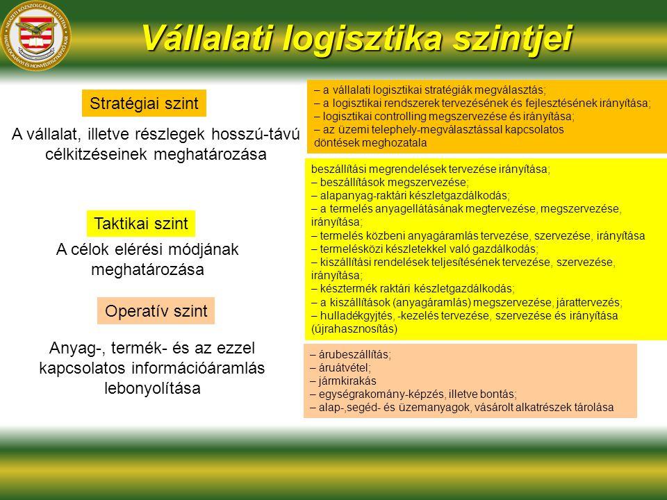 Vállalati logisztika szintjei Stratégiai szint Taktikai szint Operatív szint A vállalat, illetve részlegek hosszú-távú célkitzéseinek meghatározása A célok elérési módjának meghatározása Anyag-, termék- és az ezzel kapcsolatos információáramlás lebonyolítása – a vállalati logisztikai stratégiák megválasztás; – a logisztikai rendszerek tervezésének és fejlesztésének irányítása; – logisztikai controlling megszervezése és irányítása; – az üzemi telephely-megválasztással kapcsolatos döntések meghozatala beszállítási megrendelések tervezése irányítása; – beszállítások megszervezése; – alapanyag-raktári készletgazdálkodás; – a termelés anyagellátásának megtervezése, megszervezése, irányítása; – termelés közbeni anyagáramlás tervezése, szervezése, irányítása – termelésközi készletekkel való gazdálkodás; – kiszállítási rendelések teljesítésének tervezése, szervezése, irányítása; – késztermék raktári készletgazdálkodás; – a kiszállítások (anyagáramlás) megszervezése, járattervezés; – hulladékgyjtés, -kezelés tervezése, szervezése és irányítása (újrahasznosítás) – árubeszállítás; – áruátvétel; – jármkirakás – egységrakomány-képzés, illetve bontás; – alap-,segéd- és üzemanyagok, vásárolt alkatrészek tárolása