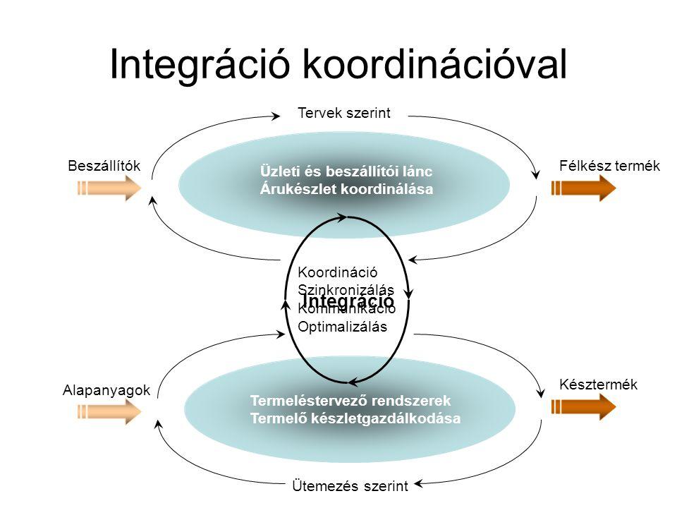 Integráció koordinációval Tervek szerint Ütemezés szerint Üzleti és beszállítói lánc Árukészlet koordinálása Termeléstervező rendszerek Termelő készle