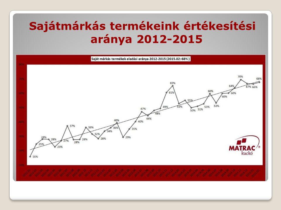 Sajátmárkás termékeink értékesítési aránya 2012-2015