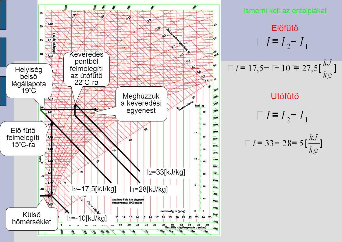 Külső hőmérséklet Elő fűtő felmelegíti 15°C-ra Helyiség belső légállapota 19°C Meghúzzuk a keveredési egyenest Keveredés pontból felmelegíti az útófűtő 22°C-ra Előfűtő Ismerni kell az entalpiákat I 1 =-10[kJ/kg] I 2 =17,5[kJ/kg] Utófűtő I 1 =28[kJ/kg] I 2 =33[kJ/kg]