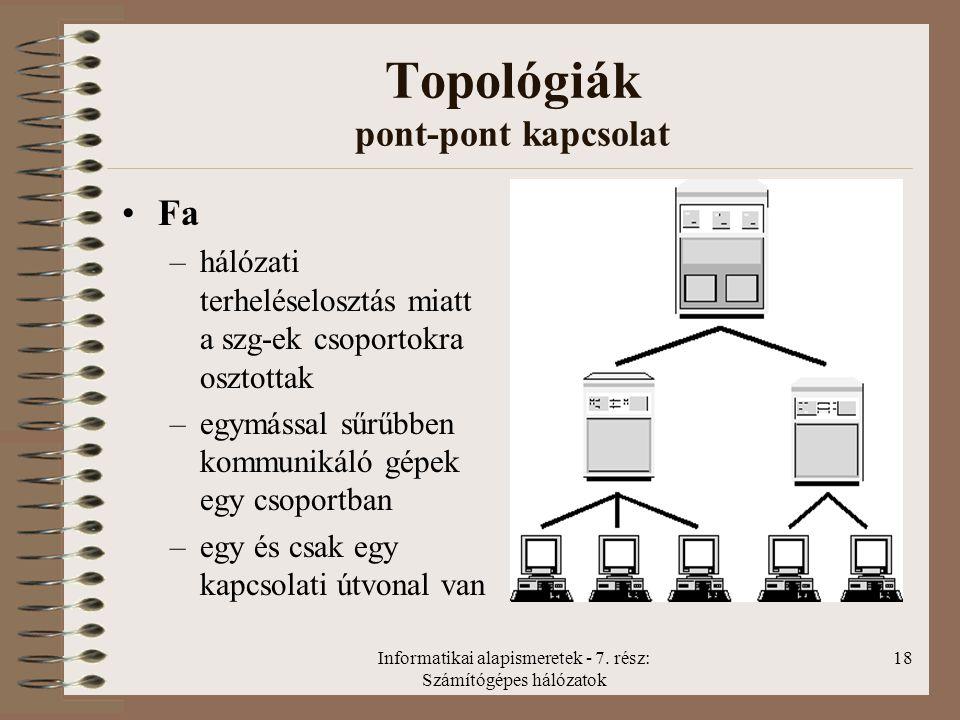 Informatikai alapismeretek - 7. rész: Számítógépes hálózatok 18 Topológiák pont-pont kapcsolat Fa –hálózati terheléselosztás miatt a szg-ek csoportokr