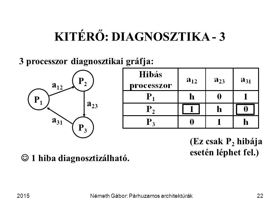 2015Németh Gábor: Párhuzamos architektúrák22 KITÉRŐ: DIAGNOSZTIKA - 3 3 processzor diagnosztikai gráfja: P1P1 P2P2 P3P3 a 12 a 23 a 31 1 hiba diagnosztizálható.