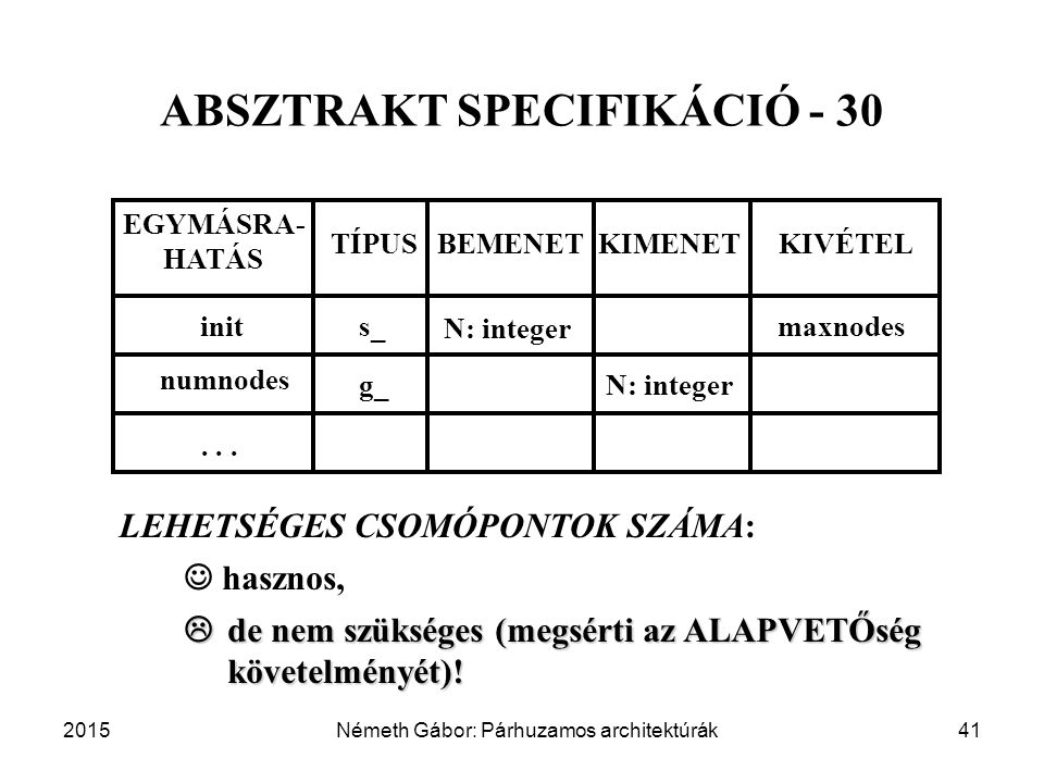 2015Németh Gábor: Párhuzamos architektúrák41 ABSZTRAKT SPECIFIKÁCIÓ - 30 BEMENET EGYMÁSRA- HATÁS TÍPUSKIMENETKIVÉTEL inits_ N: integer maxnodes hasznos,  de nem szükséges (megsérti az ALAPVETŐség követelményét).