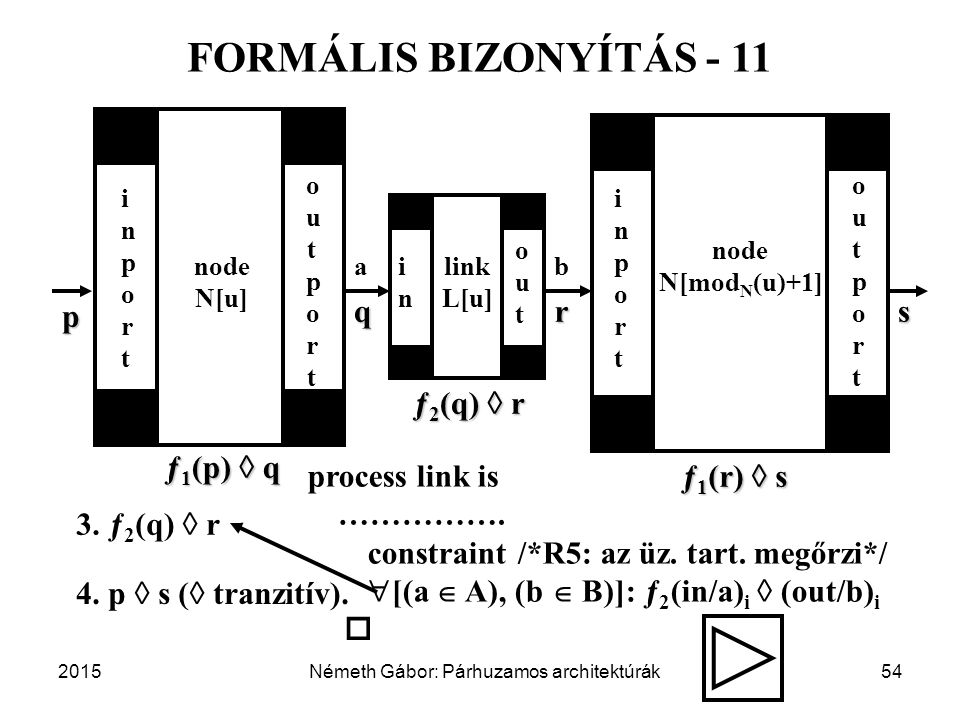 2015Németh Gábor: Párhuzamos architektúrák54 FORMÁLIS BIZONYÍTÁS - 11 inportinport node N[u] node N[mod N (u)+1] inportinport outportoutport outout link L[u] inin outportoutport ab p qrs 3.