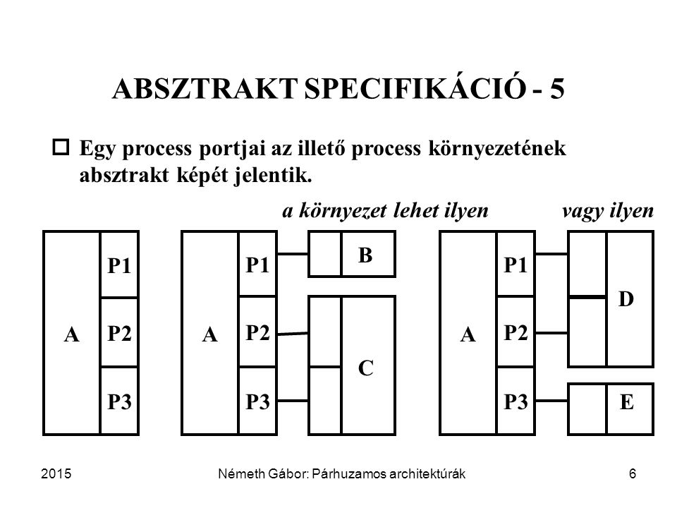 2015Németh Gábor: Párhuzamos architektúrák6 ABSZTRAKT SPECIFIKÁCIÓ - 5 A P1 P2 P3  Egy process portjai az illető process környezetének absztrakt képét jelentik.