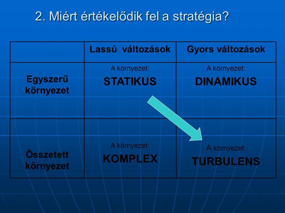 2. Miért értékelődik fel a stratégia? A környezet: TURBULENS A környezet: KOMPLEX Összetett környezet A környezet: DINAMIKUS A környezet: STATIKUS Egy
