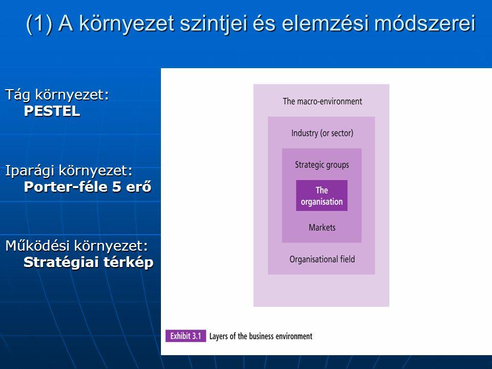 (1) A környezet szintjei és elemzési módszerei Tág környezet: PESTEL Iparági környezet: Porter-féle 5 erő Működési környezet: Stratégiai térkép